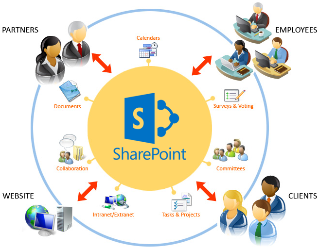 OverSolution-SharePoint-Intranet